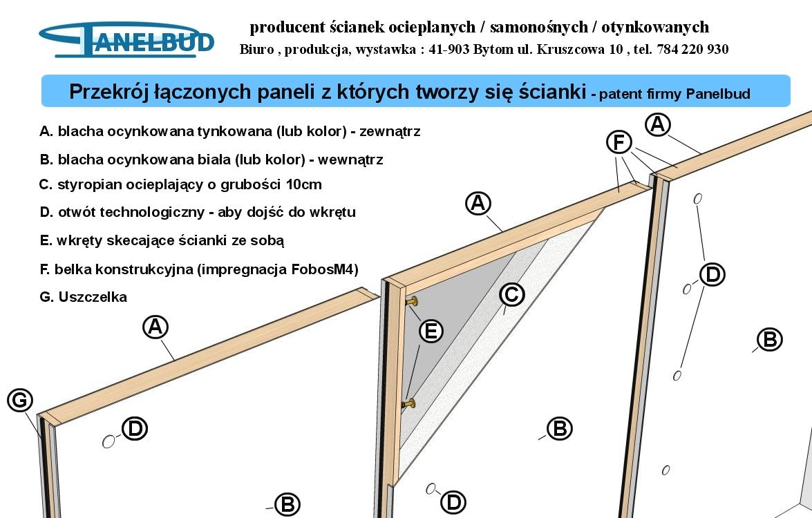 przekrój łączonych paneli Panelbud